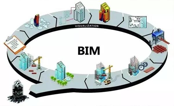 以问题为导向 推动BIM健康快速发展